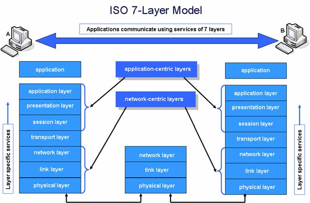 Application Layer Of Osi Model For Beginners