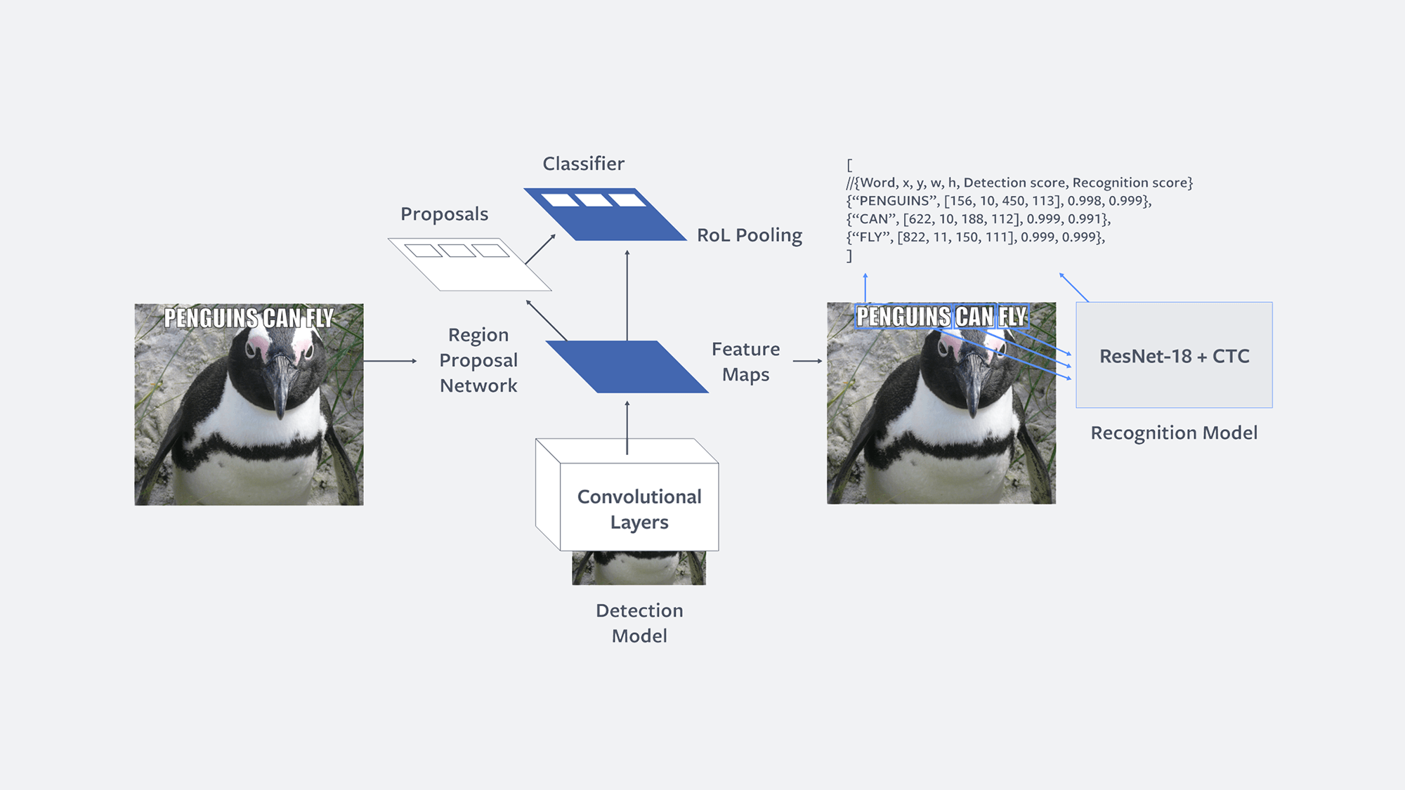 Facebook's 'Rosetta' AI can extract text from a billion images daily
