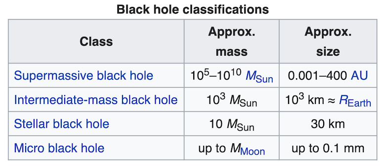 black hole classifications